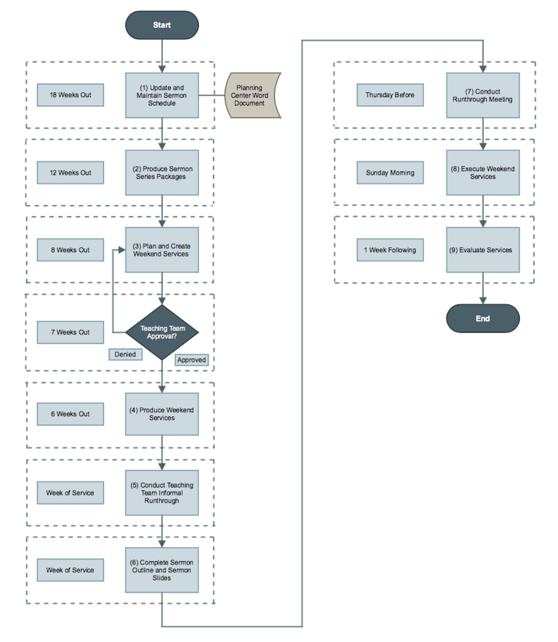 Service Planning And Design Flowchart